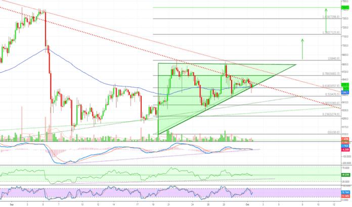 BTCUSD: Bitcoin Remains Bullish (Ascending Triangle Pattern) + Altcoins