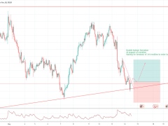 Short Opportunity for NZDJPY