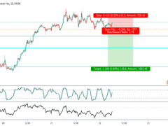 Sell stop on GBPJPY Idea on M15 Timeframe