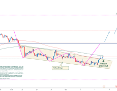 QUICK ONE   TREND REVERSAL SUSPECTED!   EURJPY (2H)