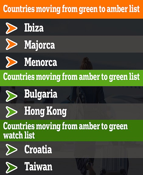 Spain'sBalearic Islands will be moved to the amber list on Monday, while Bulgaria, Hong Kong, Croatia and Taiwan have been upgraded to green-list travel status