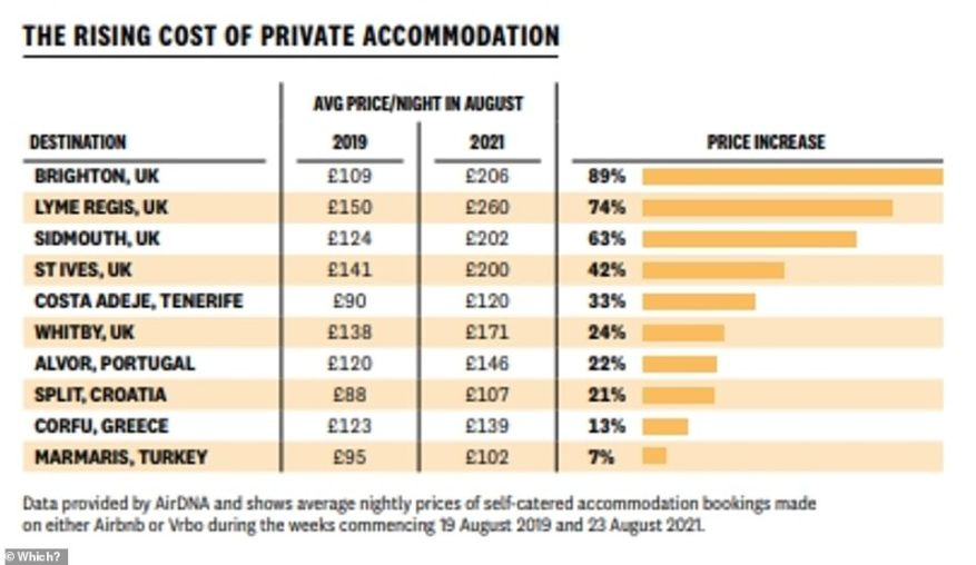 En agosto de 2019, reservar un alojamiento privado en Brighton normalmente habría costado un promedio de £ 109 por noche, pero en agosto de este año ese costo aumentó en un 89% a £ 206 por noche.  Los precios han aumentado en un 42 por ciento en St Ives