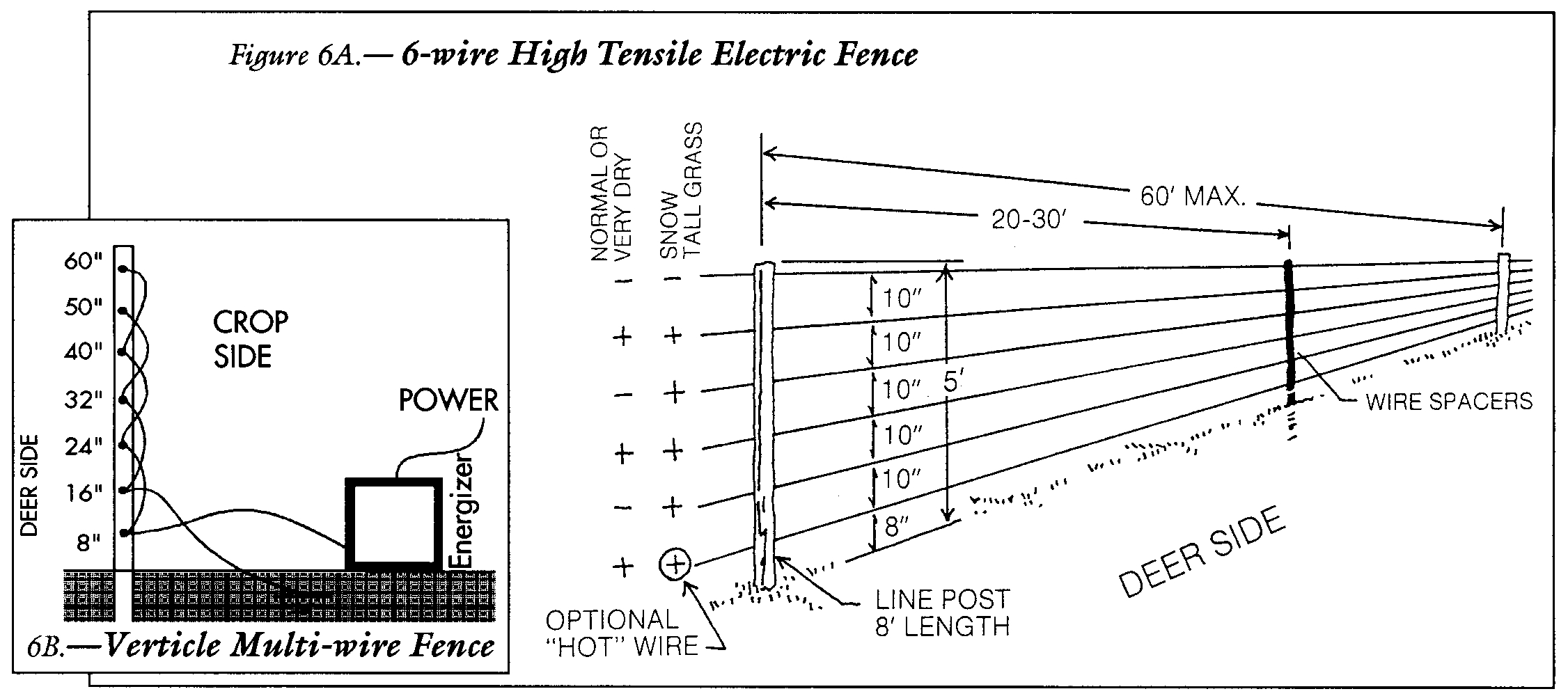 Nemtek Electric Fence Troubleshooting Fences Design