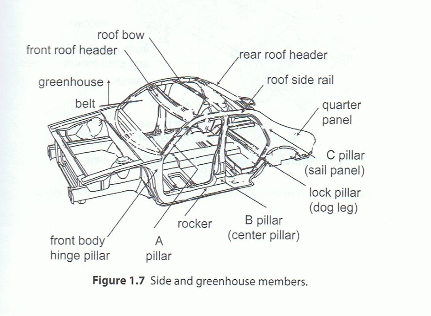 Fundamentals Of Automobile Design