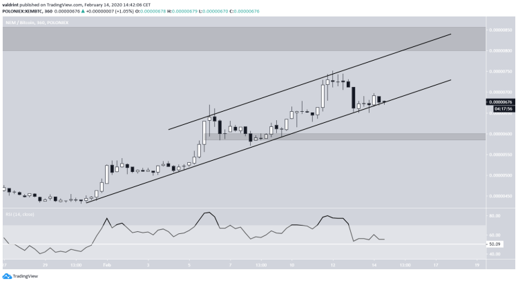 XEM Ascending Channel