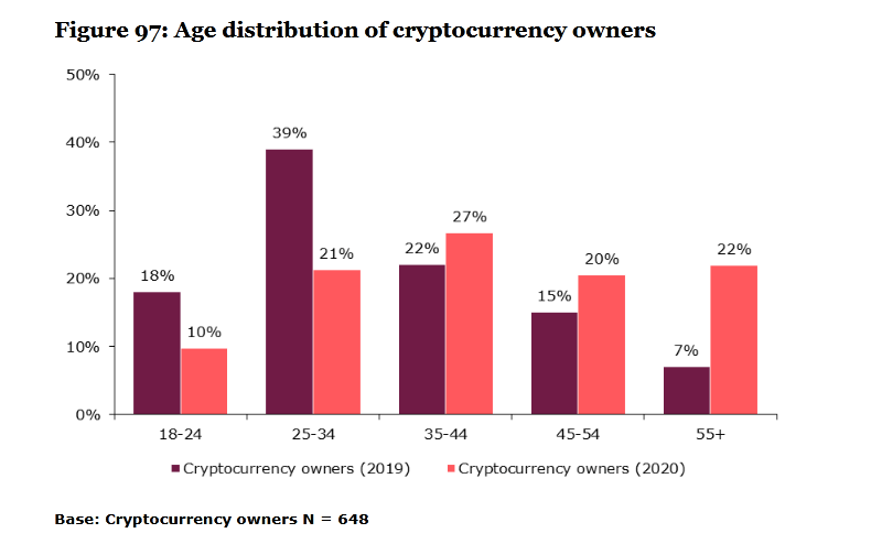 Crypto Ownership Age Distribution
