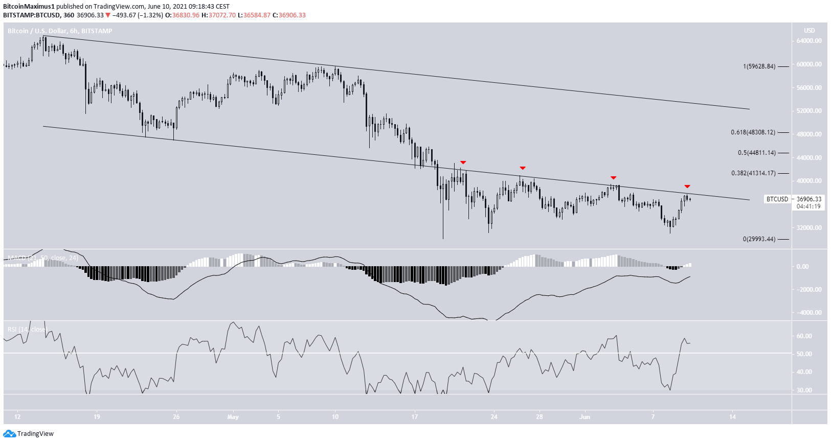 BTC Breakdown