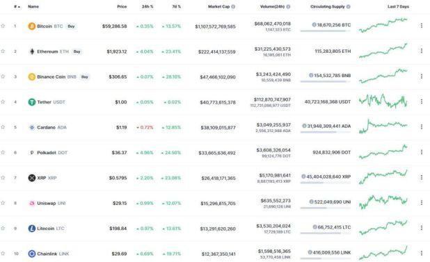 Десятка криптовалют – лидеров рейтинга капитализации
