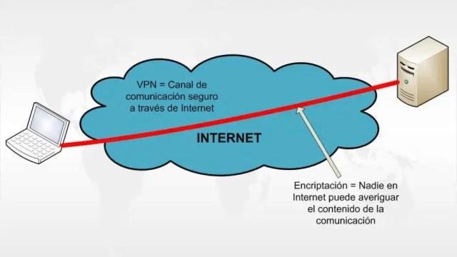 Las VPN permiten saltarse algunos tipos de bloqueo