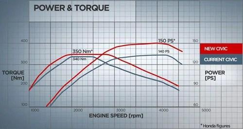 Hondas 22 Liter I DTEC Gets Power And Torque Bump
