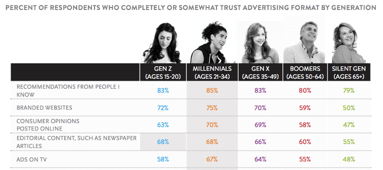 font: Nielsen Global Trust in Advertising Survey, Q1 2015