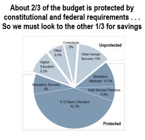 Protected parts of the budget