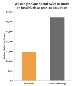 Sightline fossil vs education spending
