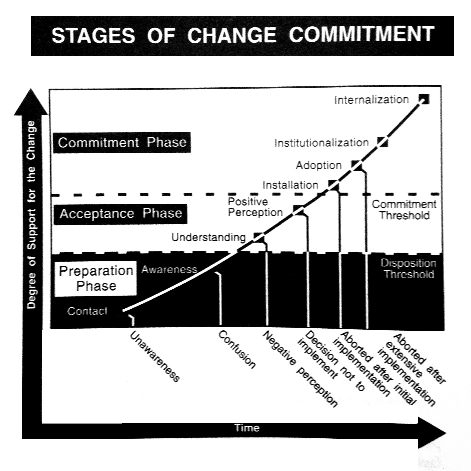 The Challenge Of Change What The Numbers Tell Us
