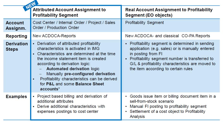 S/4HANA Attributed Profitability Segment
