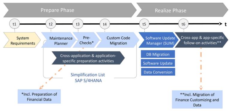 S4/HANA migration Preparation Phase, Realization phase