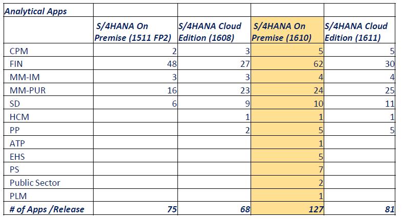 Embedded Analytics in S/4HANA (with demo videos) – S/4HANA Blog