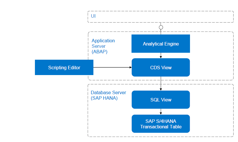 CDS view architecture