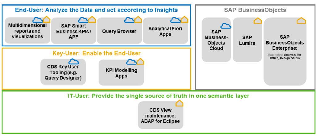Embedded Analytics in S/4HANA (with demo videos) – S/4HANA Blog
