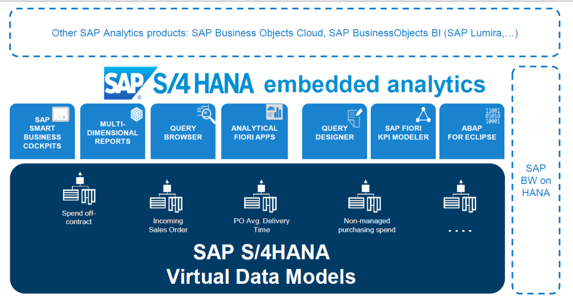 S4HANA Embedded Analytics