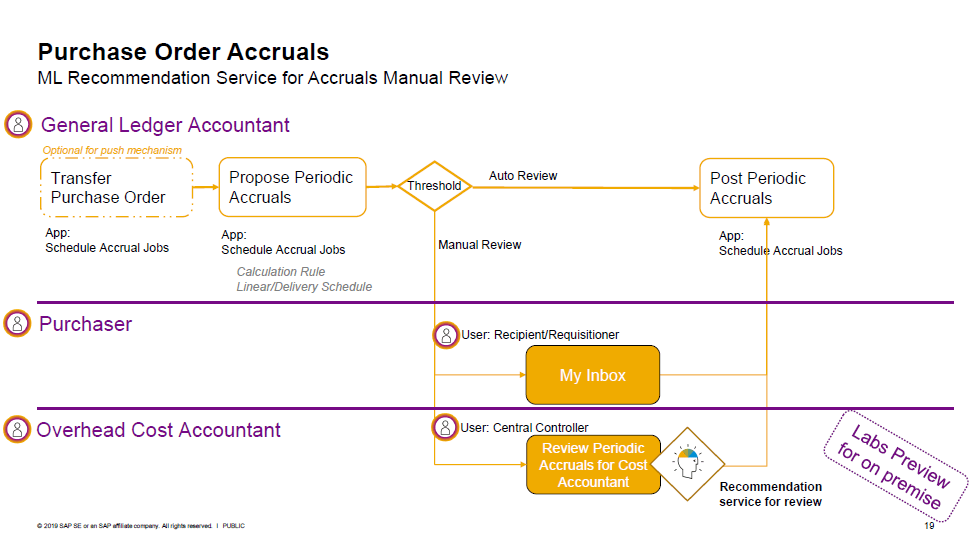 S/4HANA Purchase Order Accruals
