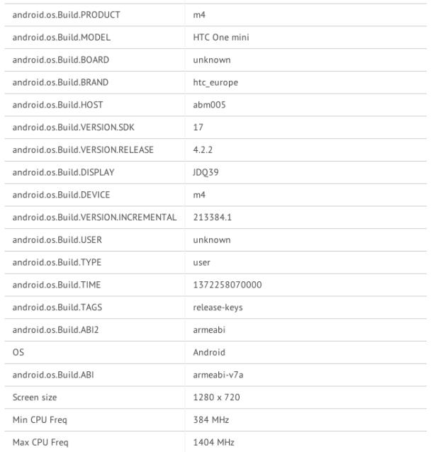 benchmarks HTC One Mini