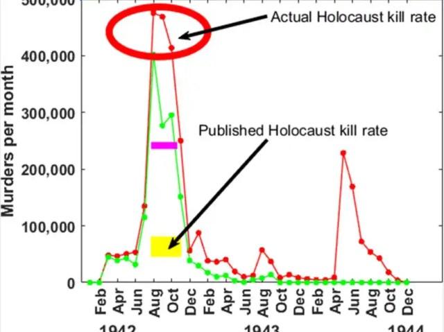 Tasa de asesinatos por mes durante el Holocausto.