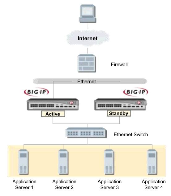 F5 Networks BIG-IP 2000 Series 200-0356-06 REV G Load Balancer Traffic Managemt