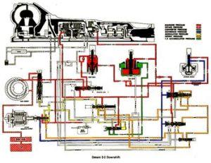 400 turbo won't kickdown | GM Square Body  1973  1987 GM
