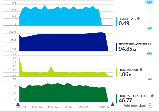 performance charts in your Application Insights Metrics Explorer within the Azure portal.