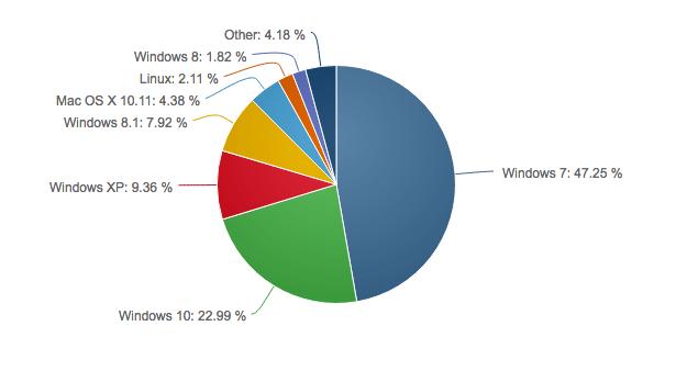 Windows 10 August Market share: NetMarketshare repot