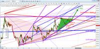 Gold futures 24Feb D2d2c2 breakout.png