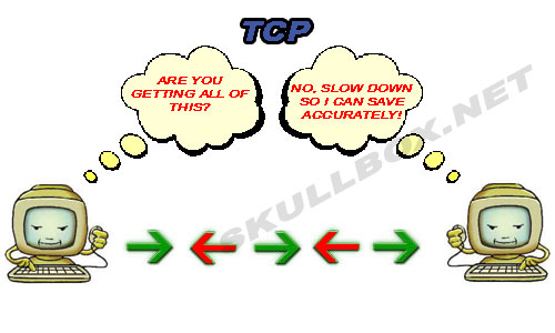 What is the difference between UDP and TCP internet ...