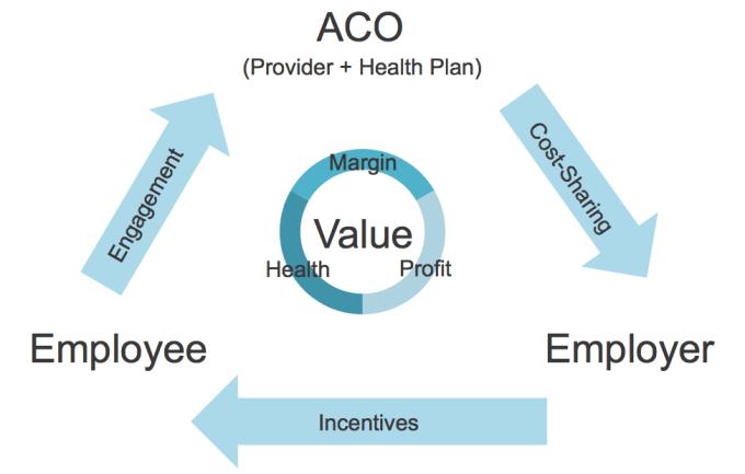 Wellness Trend Aco Employer Partnerships Bioiq