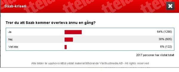 Saab sopravvive alla crisi? sondaggio ttela a Trollhättan.