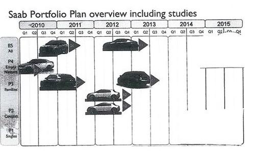 Бизнес-план Saab Automobile