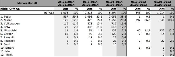 Aprovações EV na Noruega. 1. Quarter 2014