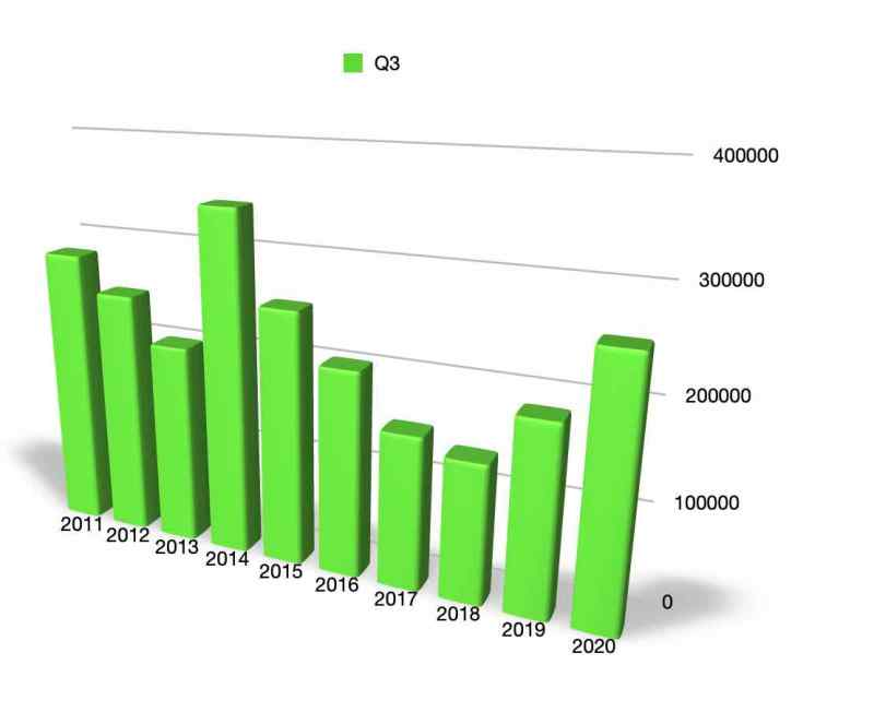 Readership numbers Q3 since 2010