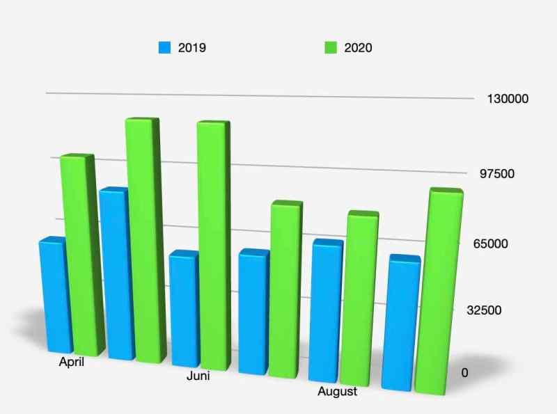 Leserzahlen 2. und 3. Quartal 2020 im Vergleich mit 2019.