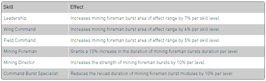 Eve Online Fleet Mining Guide - Saarith com