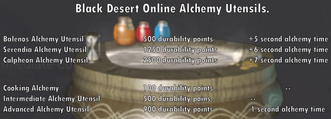 Таблица, показывающая очки долговечности и корректировки времени алхимии для посуды алхимии в Black Desert Online.