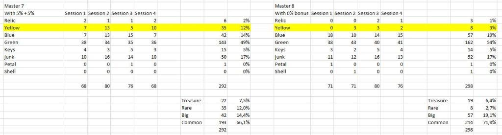 На рисунке показаны результаты рыболовного теста в Кальфеоне, чтобы определить, как рассчитывается бонус от удилищ Mediah и кленовых поплавков. Это показывает, что бонус явно добавляется к базовому шансу.