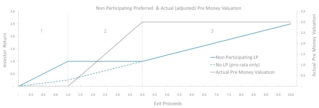 Chart To Illustrate The Actual Pre Money Valuation Taking A Non Participating Preferred Liquidation Preference Into Account