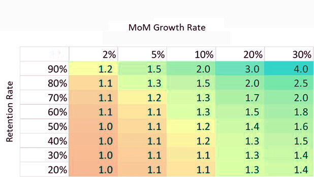 Impact of growth rate and retention rate on Quick Ratio