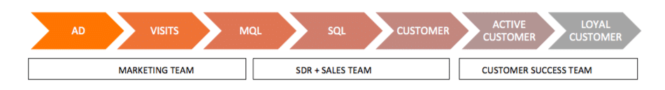 Sales Led Growth Funnel