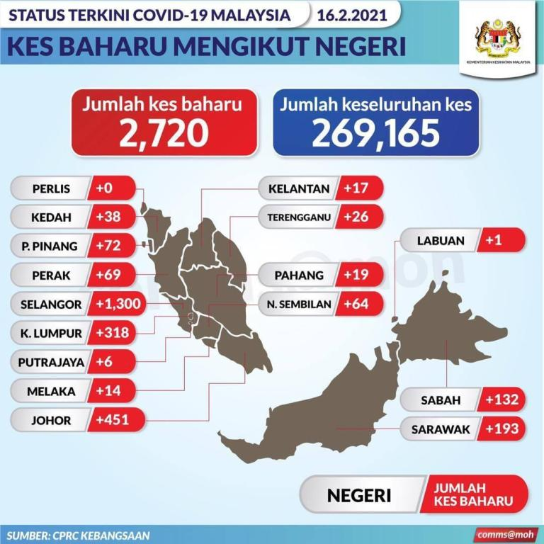 132 new cases, one death in Sabah
