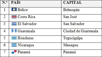 Países, capitales y banderas de América Central