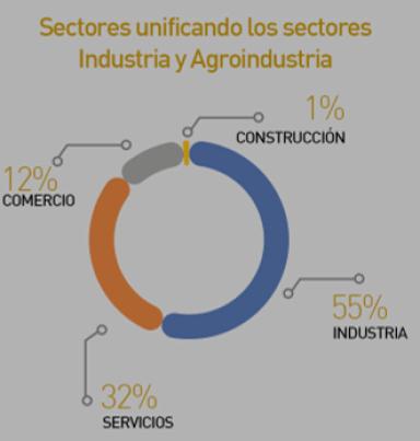 Sectores Apoyados