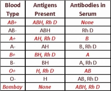 genotype and blood group compatibility