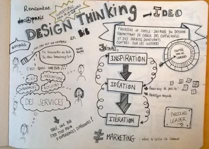 """Retour sur la rencontre Doc@Paris : """"Le design thinking en bibliothèque"""" - lundi 22 février 2016"""